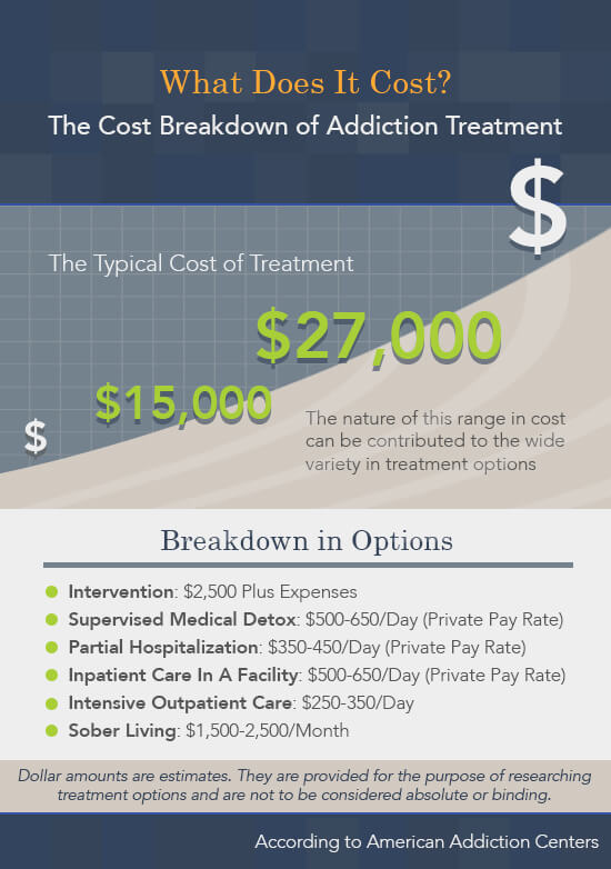 how much does alcohol rehab cost? american addiction centerscost of treatment