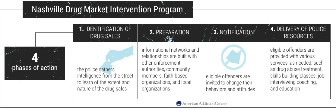 Graphic of Nashville intervention phases of action.