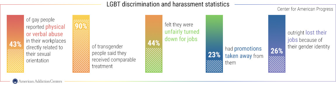 Stats about lgbt discrimination.